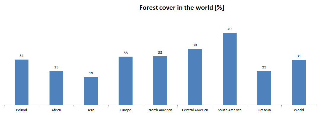 Forests in the world and in Europe